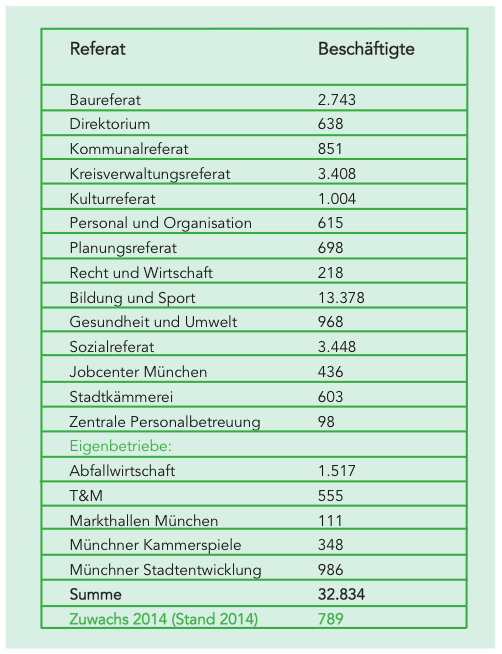 Gehaltsreport Stadt München, was verdient man bei der Stadt, gehalt angestellter München, öffentlicher Dienst gehalt münchen, wie viel verdient man in München, wie viel Gehalt Stadt München