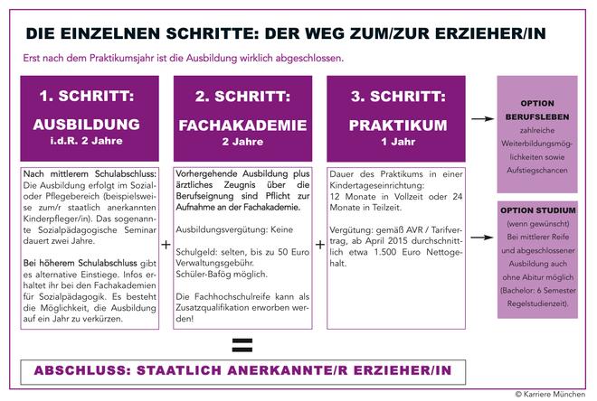 Erzieher MÜnchen. Erzieher Bayer, Optiprax, verdienst erzieher, gehalt erzieher, gehalt erzieher münchen. was verdienen erzieher in münchen, gehalt-von-erziehern-in-muenchen, Gehalt von Erziehern in München